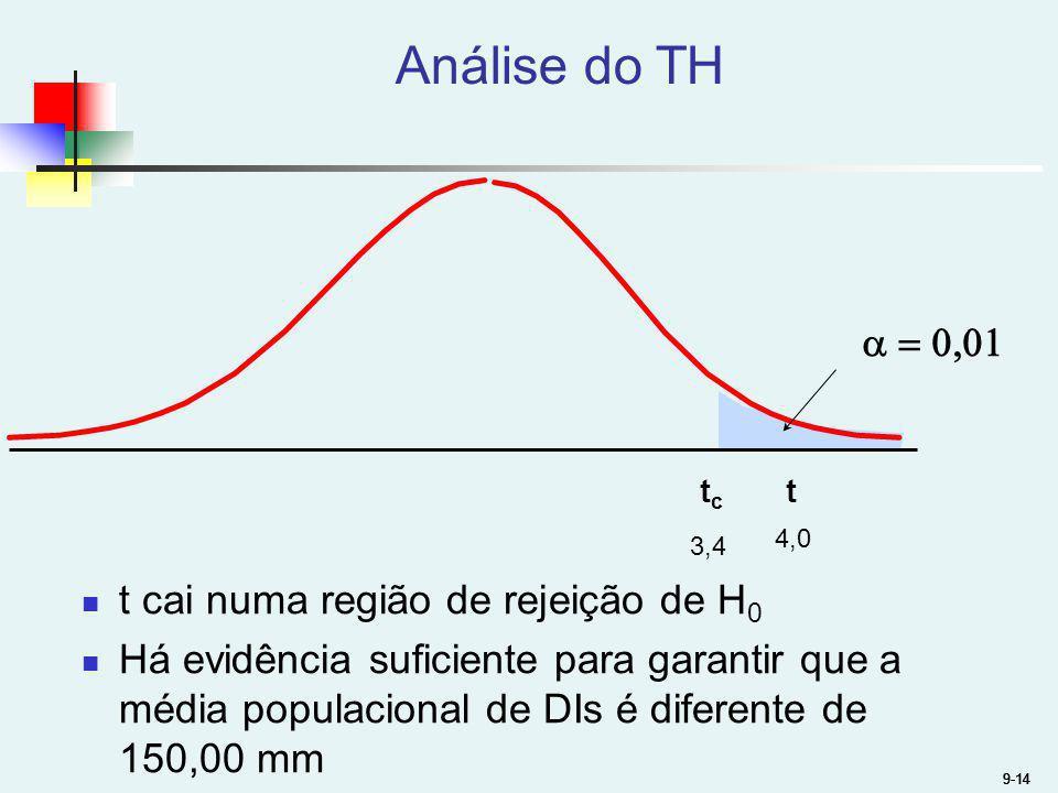 Análise do TH a = 0,01 t cai numa região de rejeição de H0