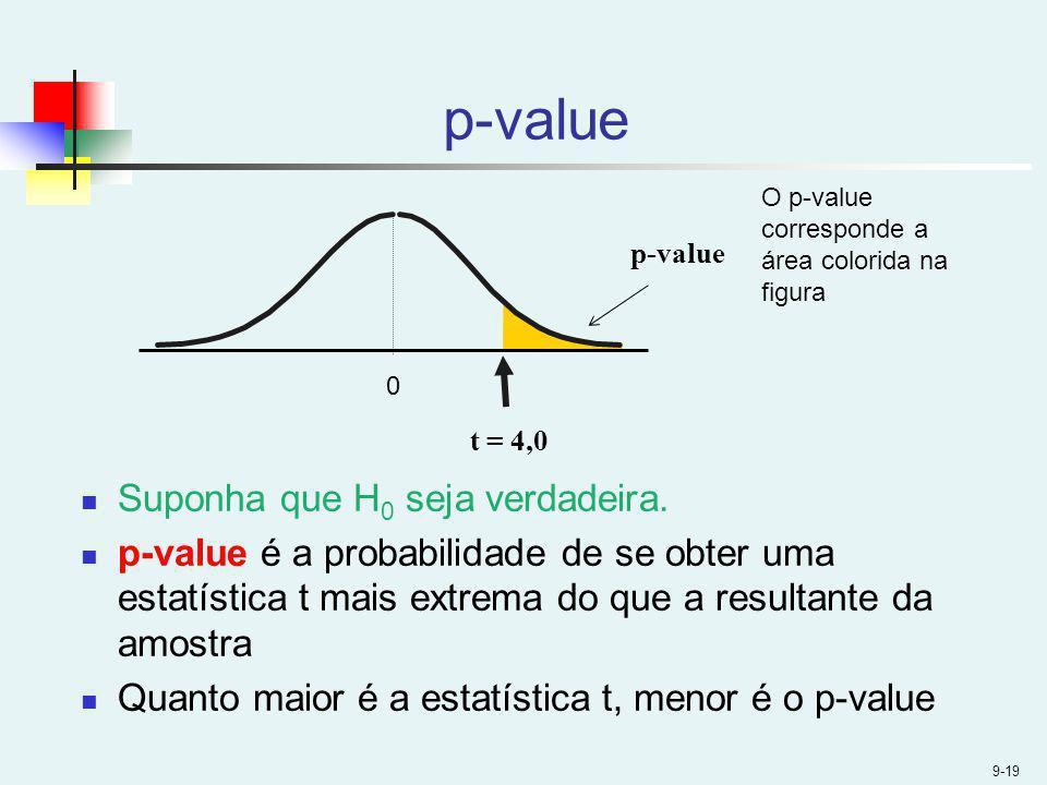 p-value Suponha que H0 seja verdadeira.