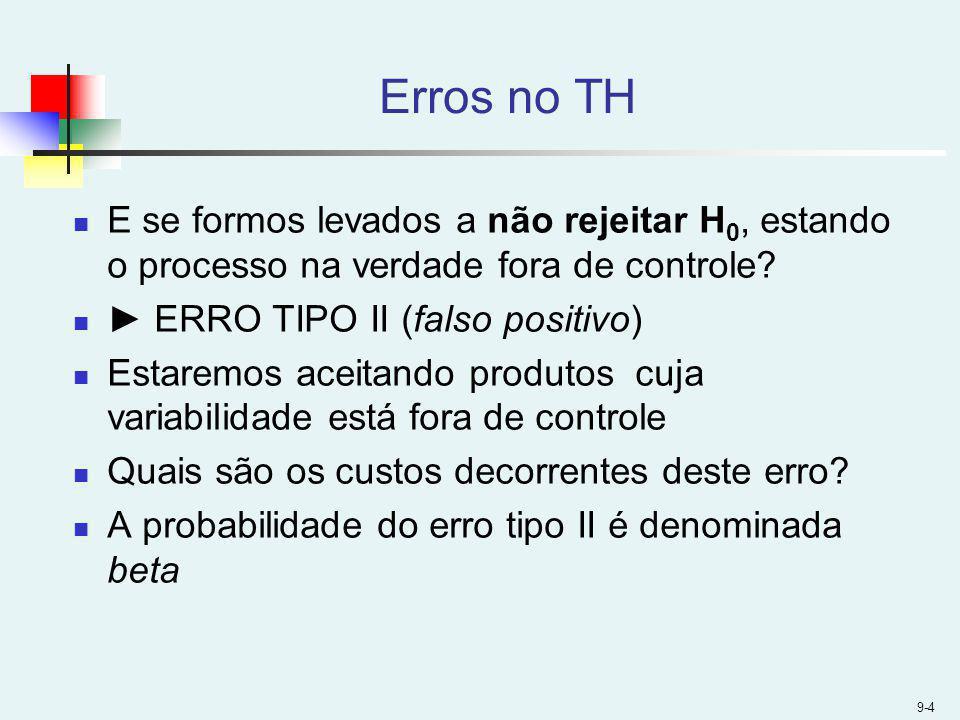 Erros no TH E se formos levados a não rejeitar H0, estando o processo na verdade fora de controle ► ERRO TIPO II (falso positivo)