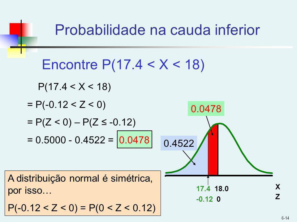Probabilidade na cauda inferior