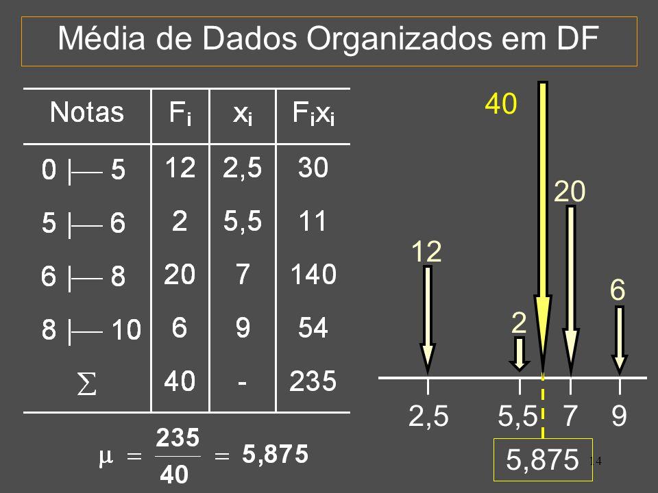 Média de Dados Organizados em DF