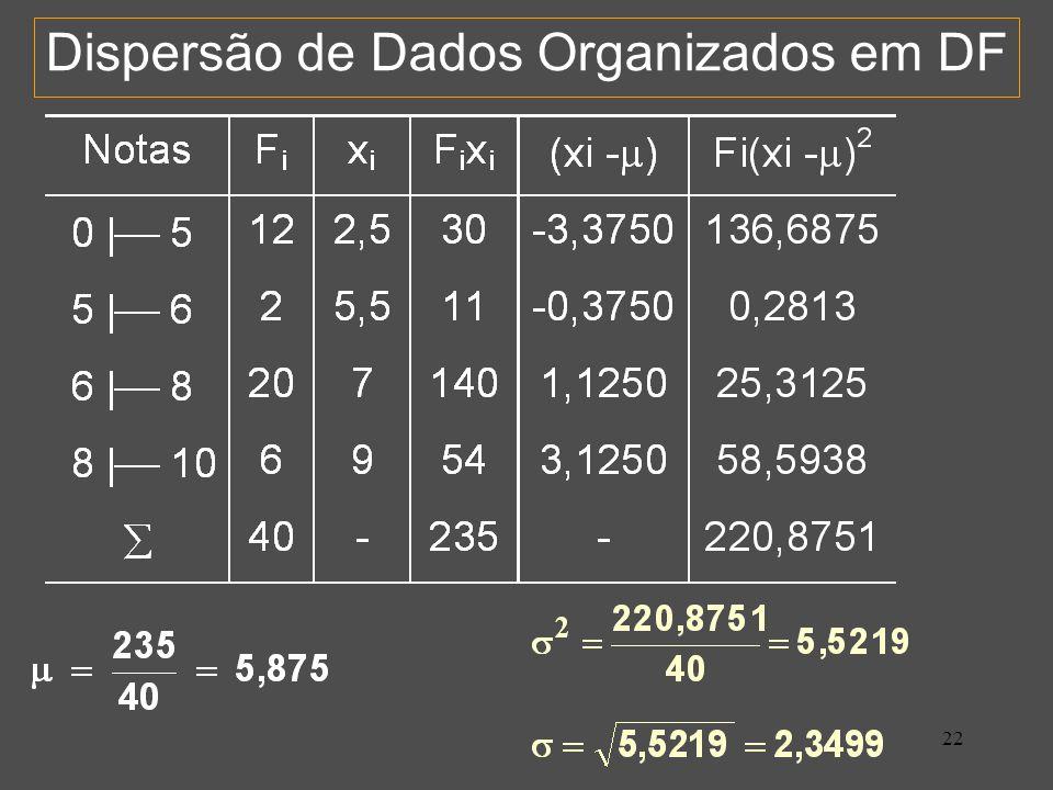 Dispersão de Dados Organizados em DF