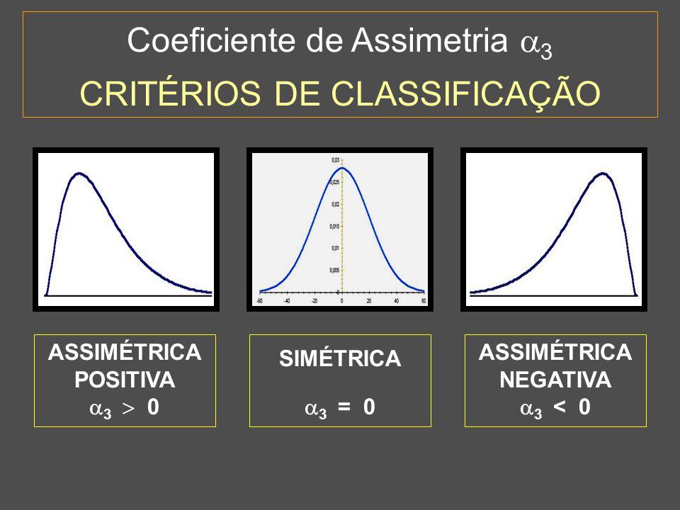 ASSIMÉTRICA POSITIVA 3  0 ASSIMÉTRICA NEGATIVA 3 < 0