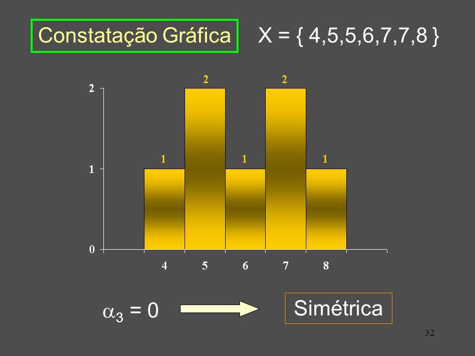 Constatação Gráfica X = { 4,5,5,6,7,7,8 } 3 = 0 Simétrica