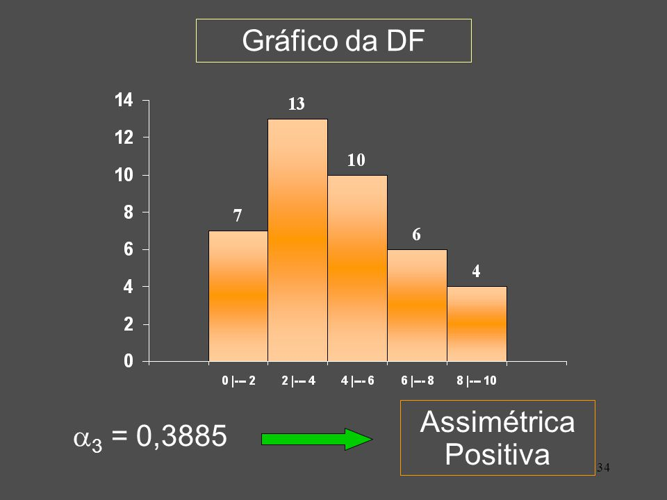 Gráfico da DF Assimétrica Positiva 3 = 0,3885