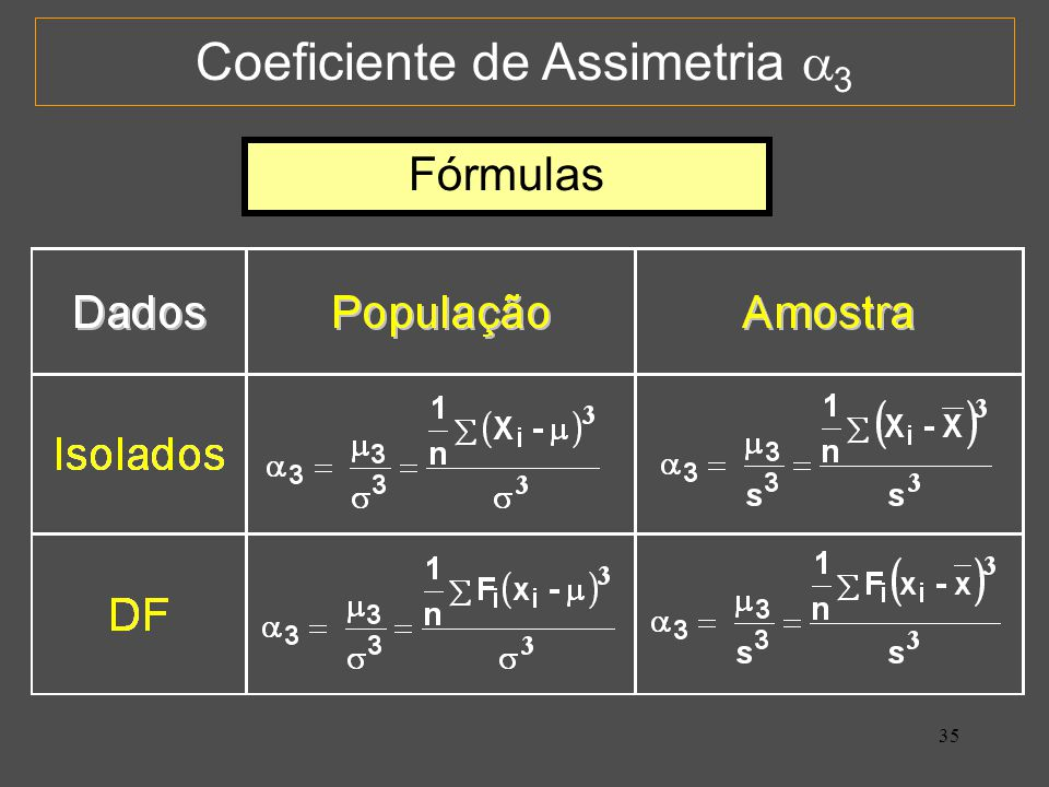 Coeficiente de Assimetria 3