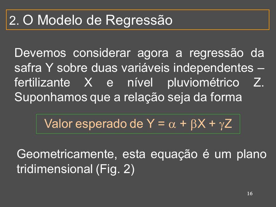 Valor esperado de Y =  + X + Z