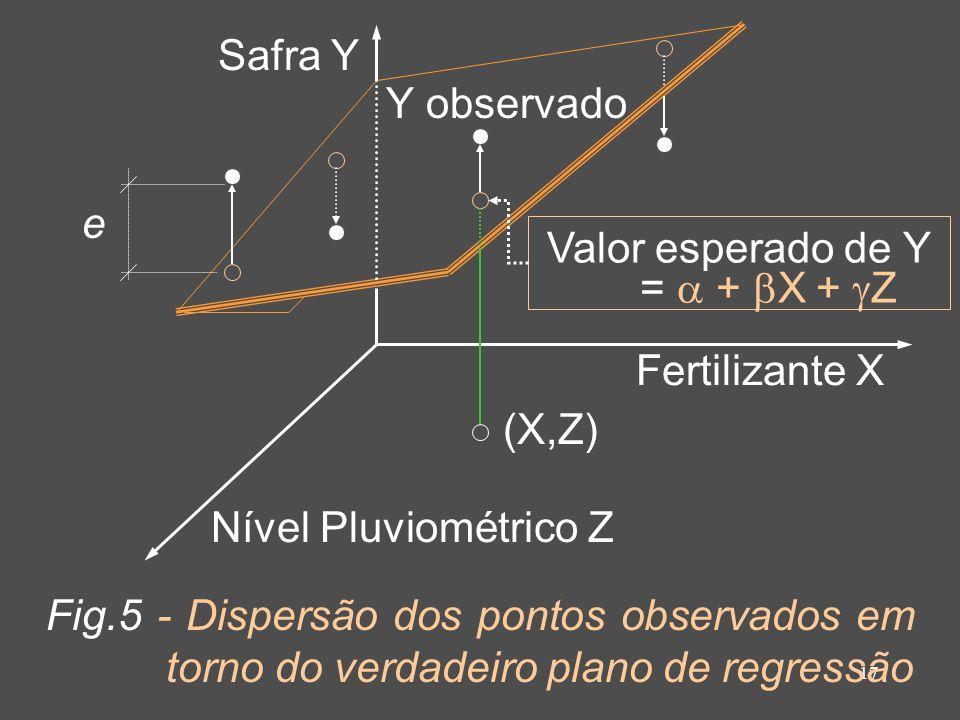 Safra Y Y observado. e. Valor esperado de Y. =  + X + Z. Fertilizante X. (X,Z) Nível Pluviométrico Z.