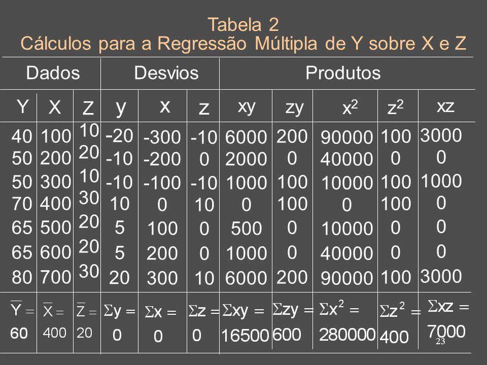 Cálculos para a Regressão Múltipla de Y sobre X e Z