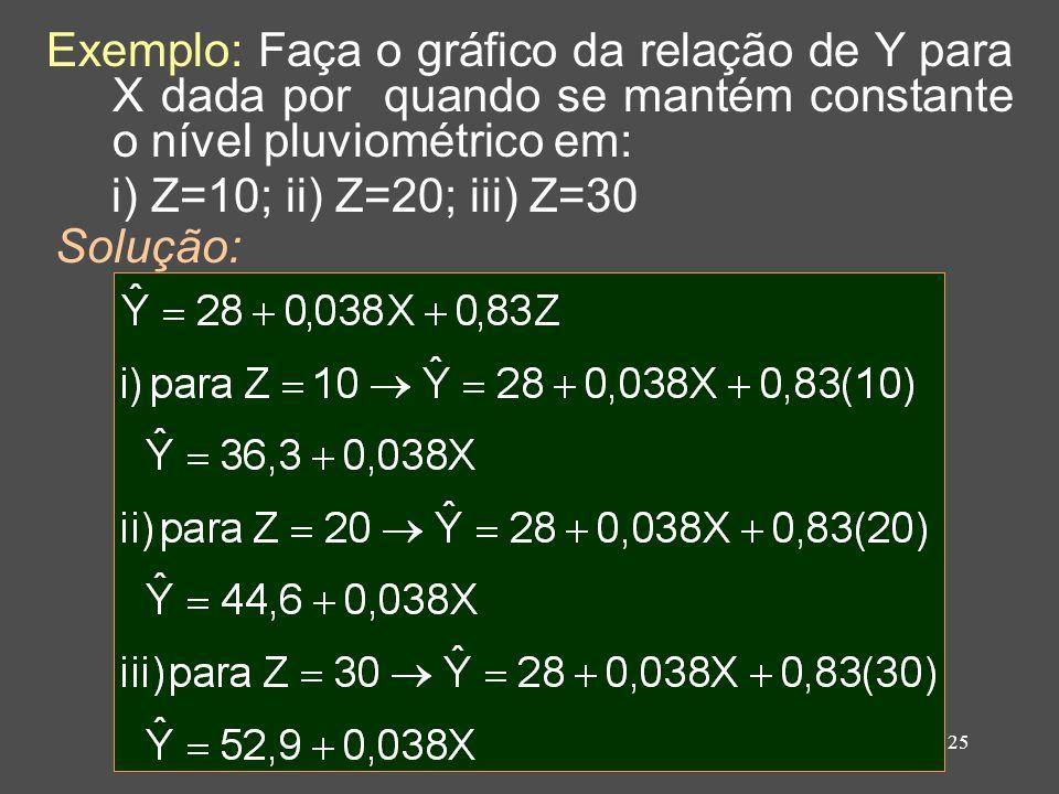 Exemplo: Faça o gráfico da relação de Y para X dada por quando se mantém constante o nível pluviométrico em: