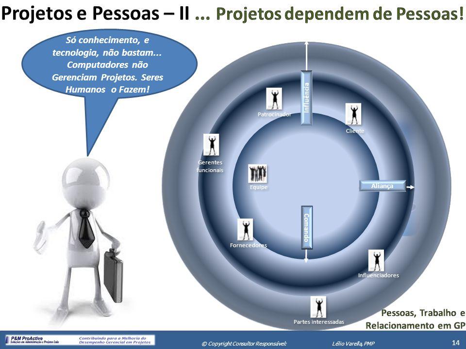 Projetos e Pessoas – II ... Projetos dependem de Pessoas!