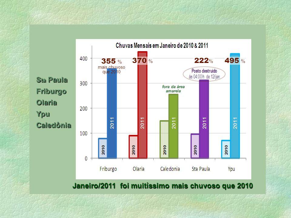 Janeiro/2011 foi muitíssimo mais chuvoso que 2010