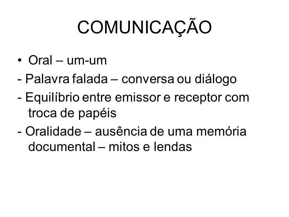 COMUNICAÇÃO Oral – um-um - Palavra falada – conversa ou diálogo