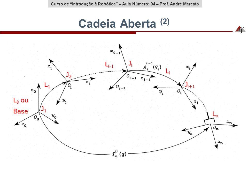 Cadeia Aberta (2) Li-1 Ji Li J2 L1 Ji+1 L0 ou Base J1 Ln