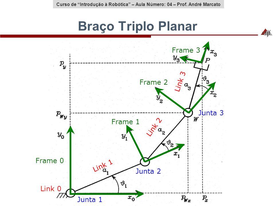 Braço Triplo Planar Frame 3 Link 3 Frame 2 Junta 3 Frame 1 Link 2