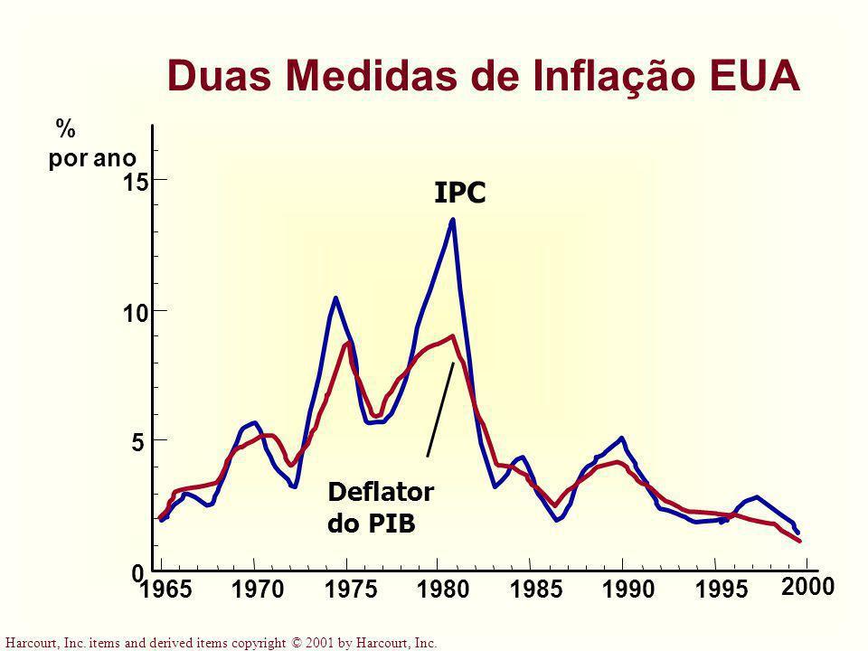 Duas Medidas de Inflação EUA
