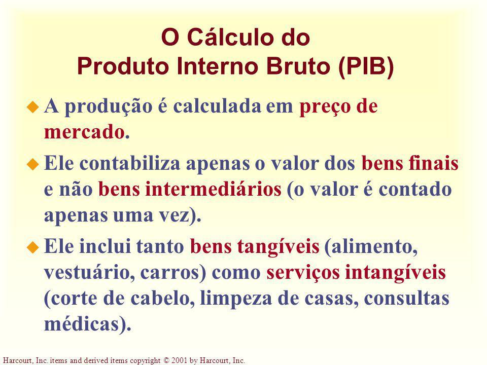 O Cálculo do Produto Interno Bruto (PIB)