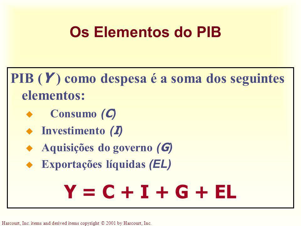Y = C + I + G + EL Os Elementos do PIB