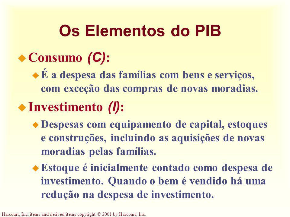 Os Elementos do PIB Consumo (C): Investimento (I):