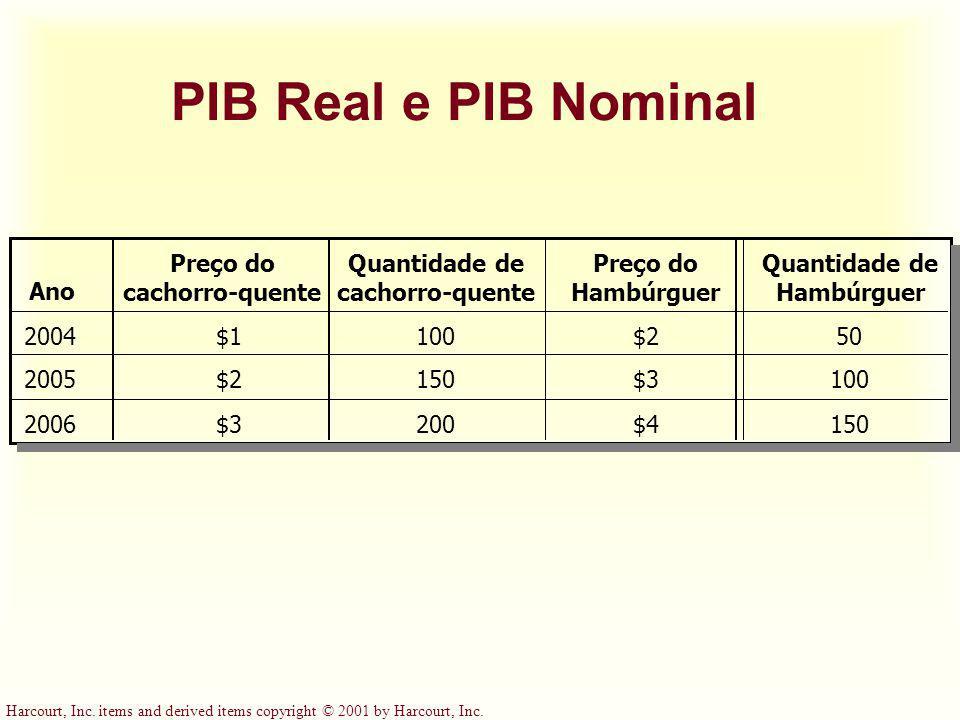 PIB Real e PIB Nominal Ano Preço do cachorro-quente