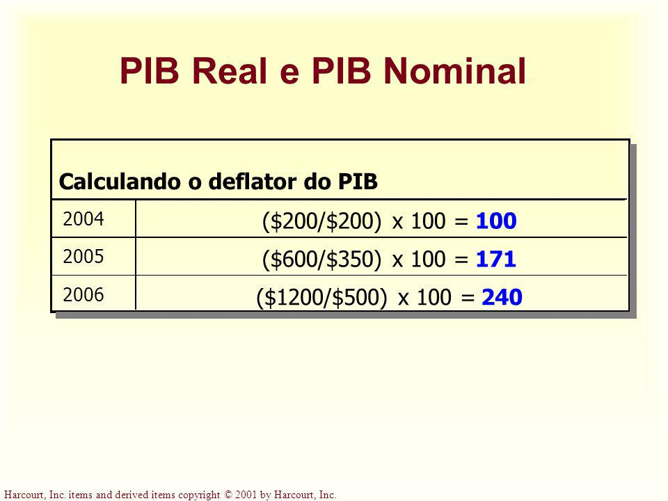 Calculando o deflator do PIB