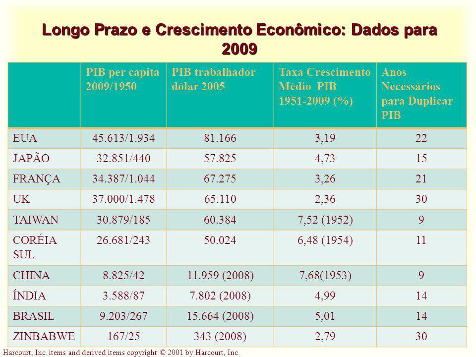Longo Prazo e Crescimento Econômico: Dados para 2009
