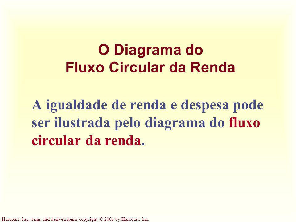 O Diagrama do Fluxo Circular da Renda