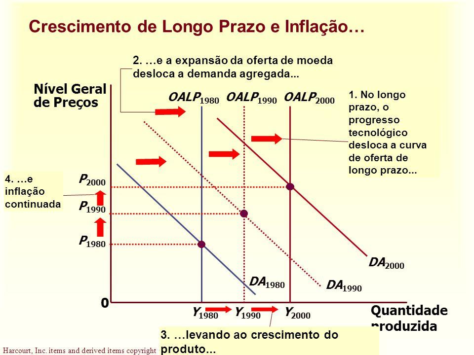 Crescimento de Longo Prazo e Inflação…