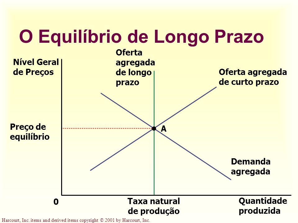 O Equilíbrio de Longo Prazo