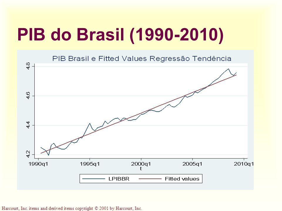 PIB do Brasil (1990-2010)