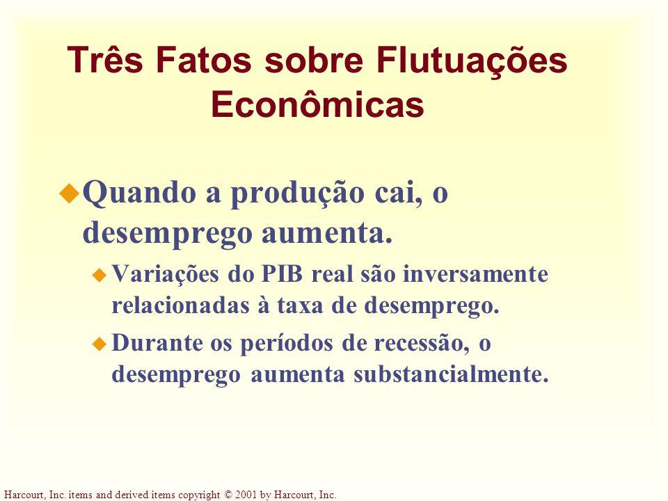 Três Fatos sobre Flutuações Econômicas