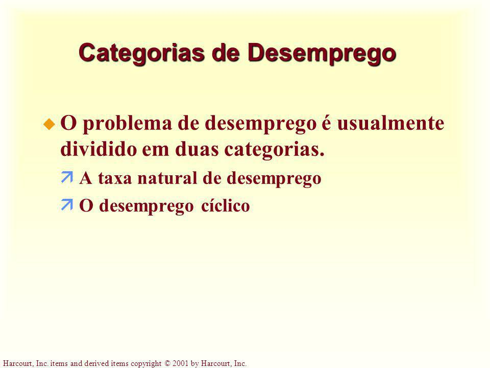 Categorias de Desemprego