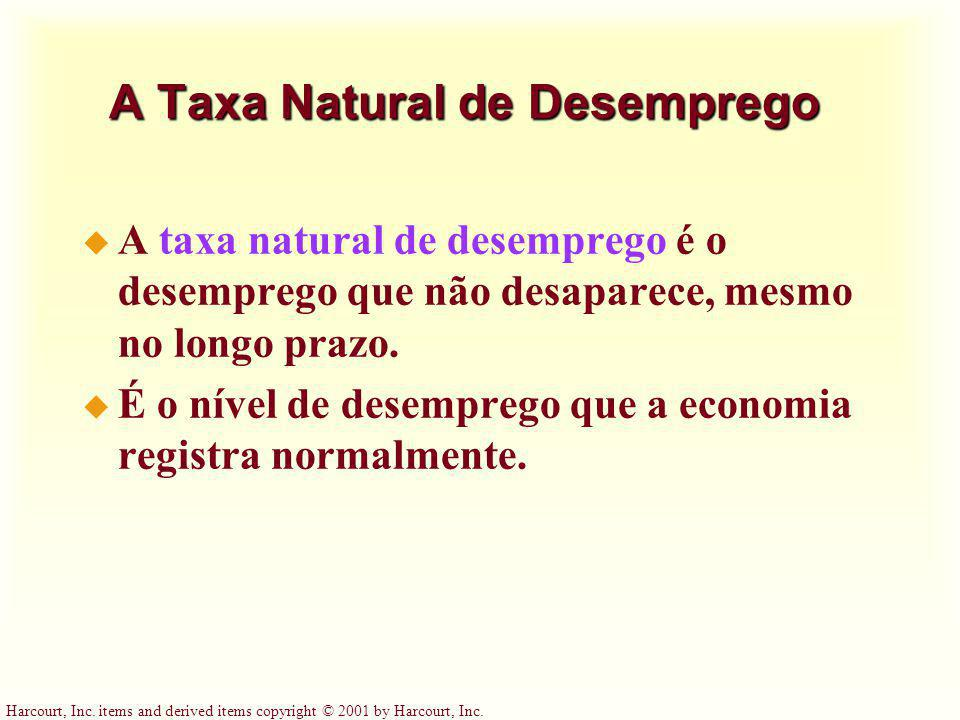 A Taxa Natural de Desemprego