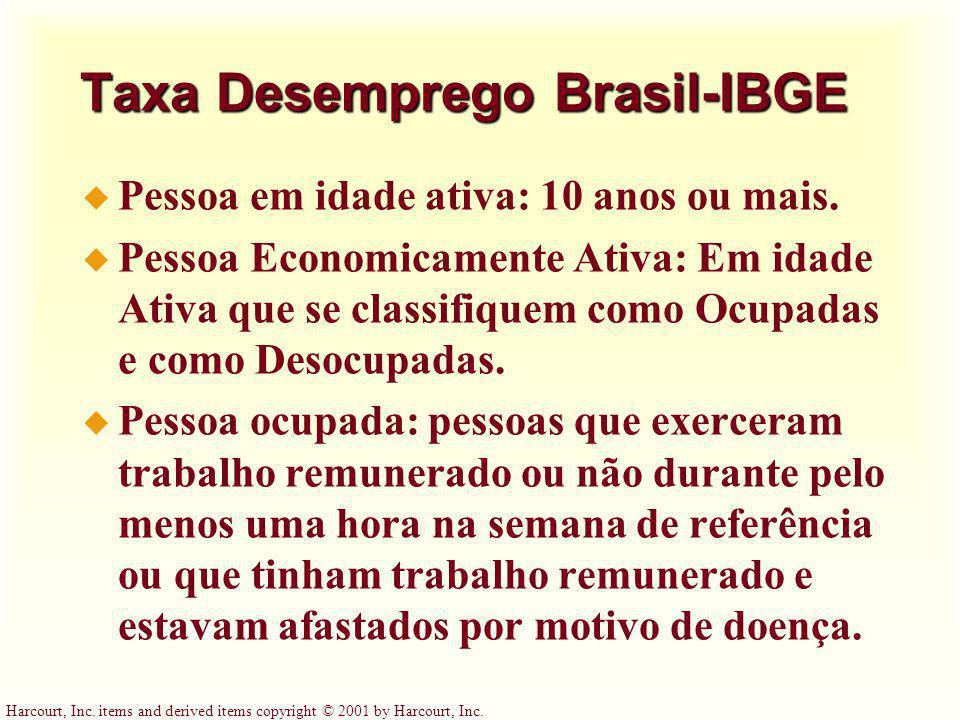 Taxa Desemprego Brasil-IBGE
