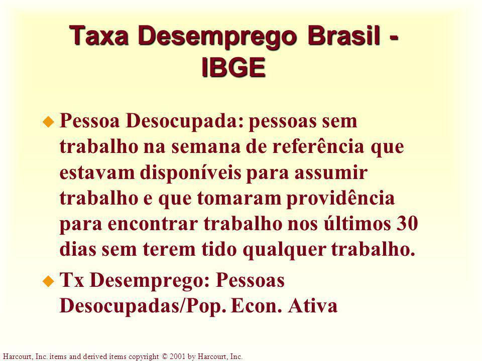 Taxa Desemprego Brasil - IBGE