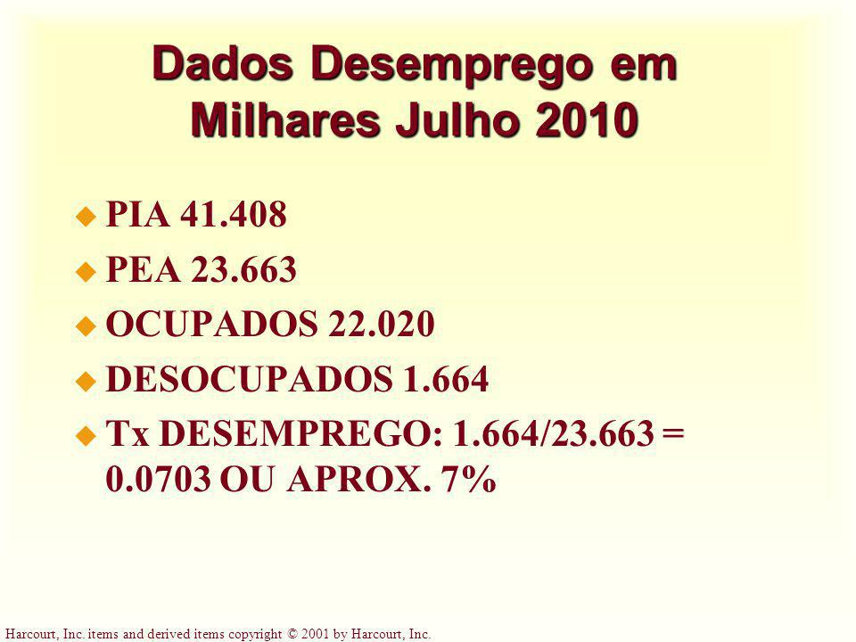 Dados Desemprego em Milhares Julho 2010