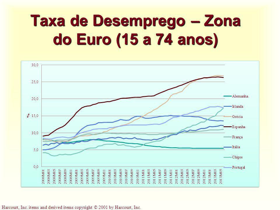 Taxa de Desemprego – Zona do Euro (15 a 74 anos)