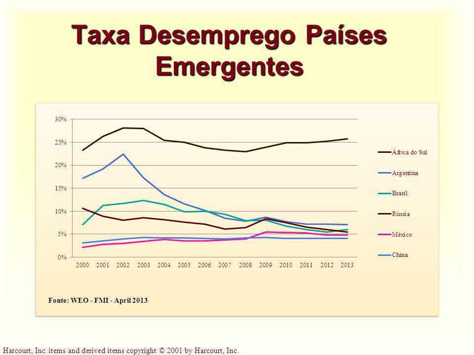 Taxa Desemprego Países Emergentes