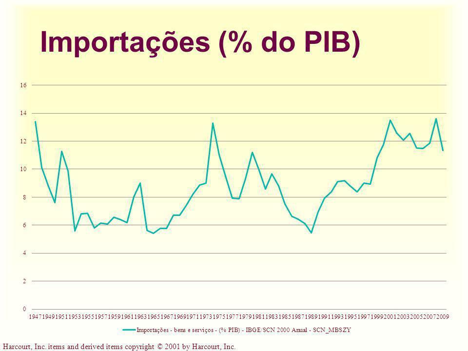 Importações (% do PIB)
