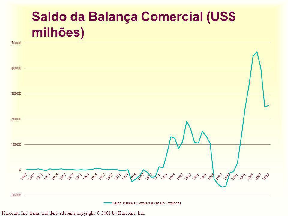 Saldo da Balança Comercial (US$ milhões)