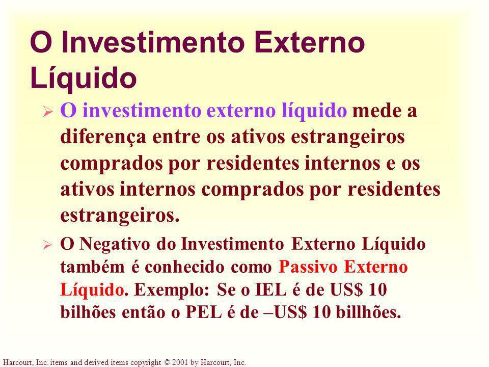 O Investimento Externo Líquido