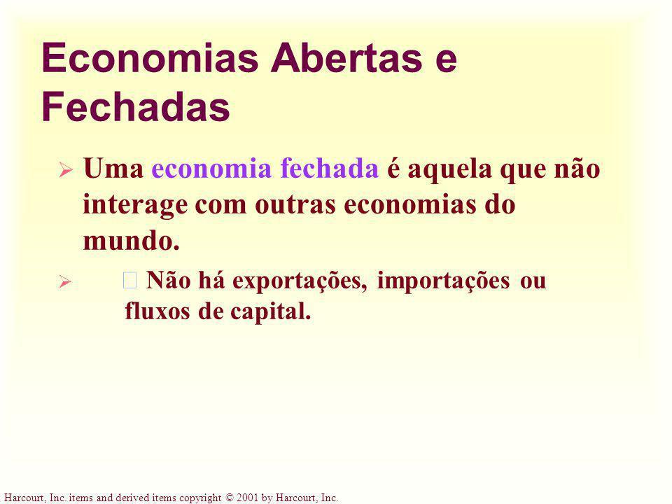 Economias Abertas e Fechadas