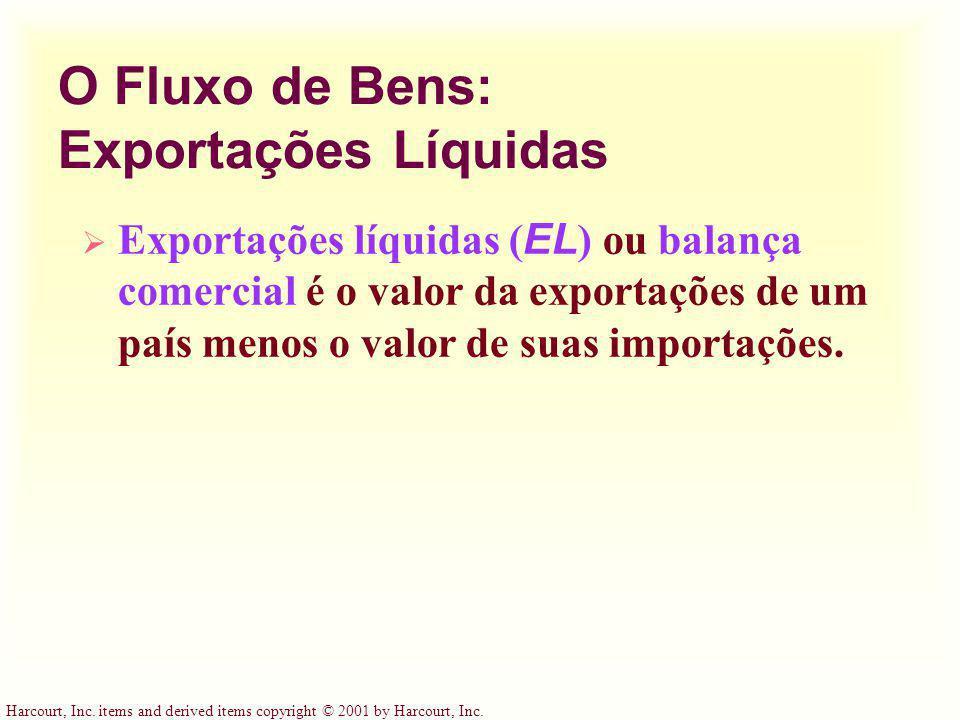 O Fluxo de Bens: Exportações Líquidas
