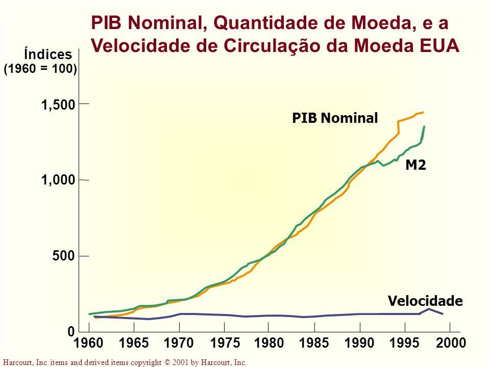 PIB Nominal, Quantidade de Moeda, e a Velocidade de Circulação da Moeda EUA