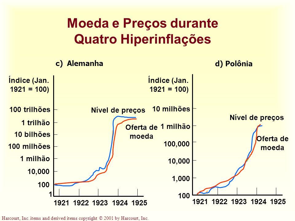 Moeda e Preços durante Quatro Hiperinflações
