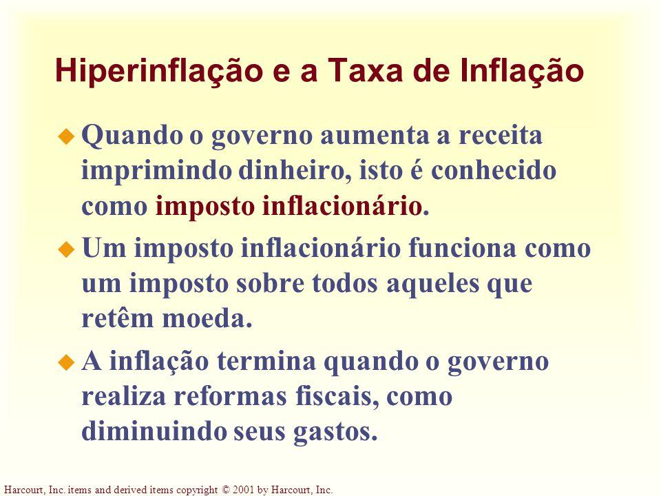Hiperinflação e a Taxa de Inflação