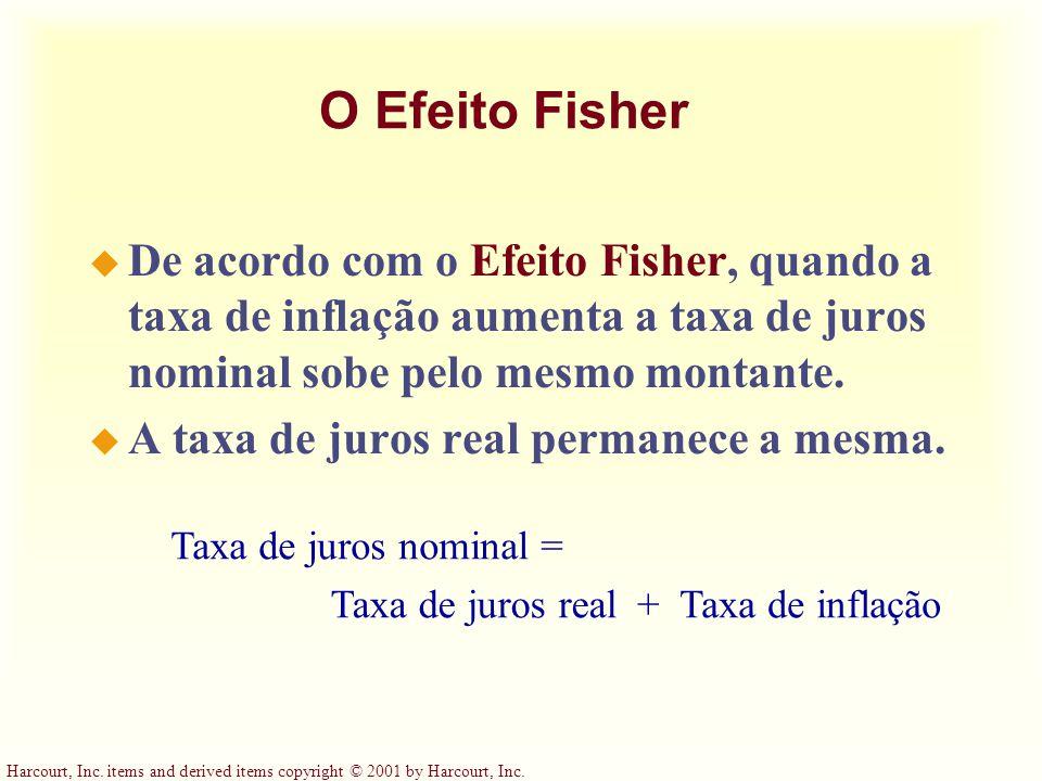 O Efeito Fisher De acordo com o Efeito Fisher, quando a taxa de inflação aumenta a taxa de juros nominal sobe pelo mesmo montante.