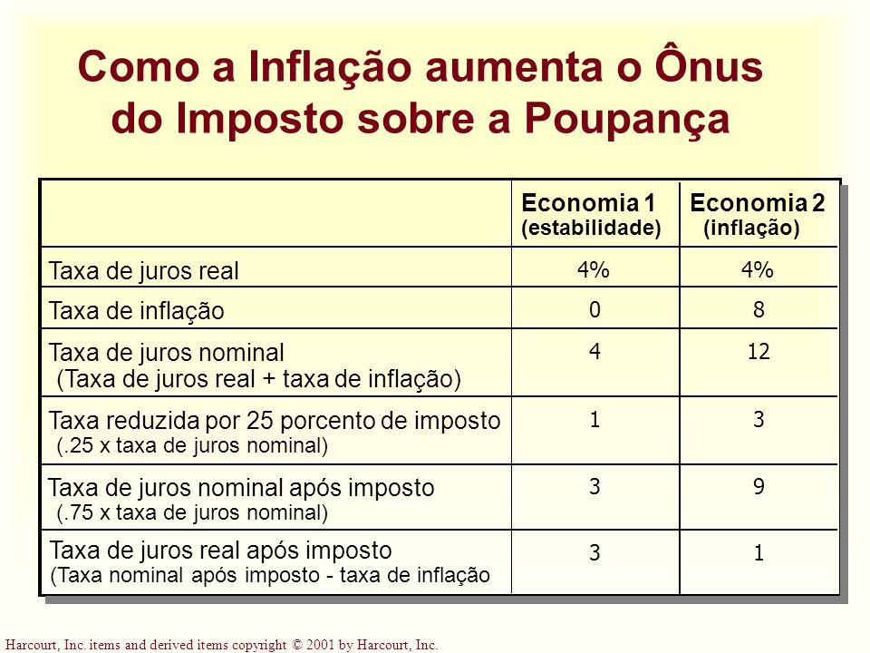Como a Inflação aumenta o Ônus do Imposto sobre a Poupança