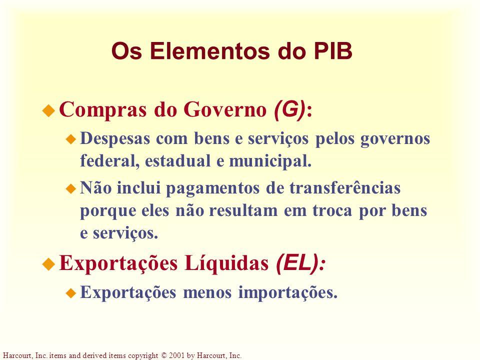 Os Elementos do PIB Compras do Governo (G): Exportações Líquidas (EL):