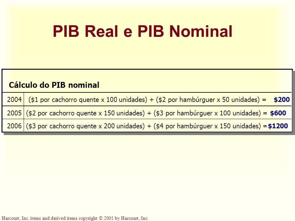 PIB Real e PIB Nominal Cálculo do PIB nominal 2004